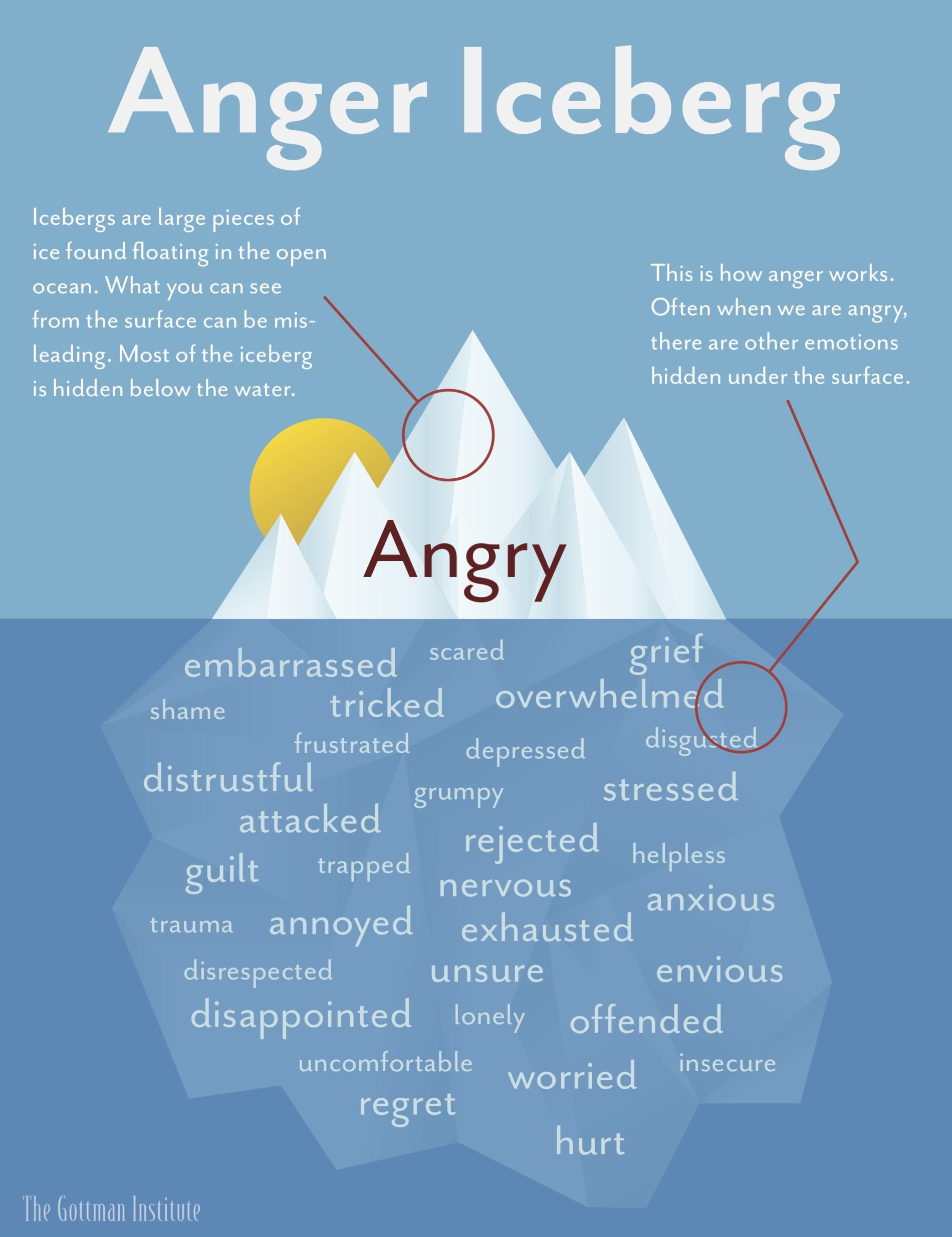 The-Anger-Iceberg